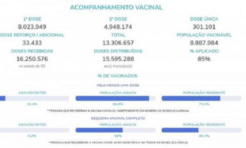 Rio Grande do Sul já vacinou 19% dos adolescentes e aplicou 33 mil doses de reforço