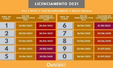 Licenciamento para veículos com placas final 4, 5 e 6 vence em 31 de maio